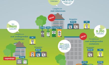 Haarlemmermeer gaat voor beter afval scheiden